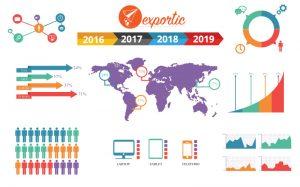 exportación online