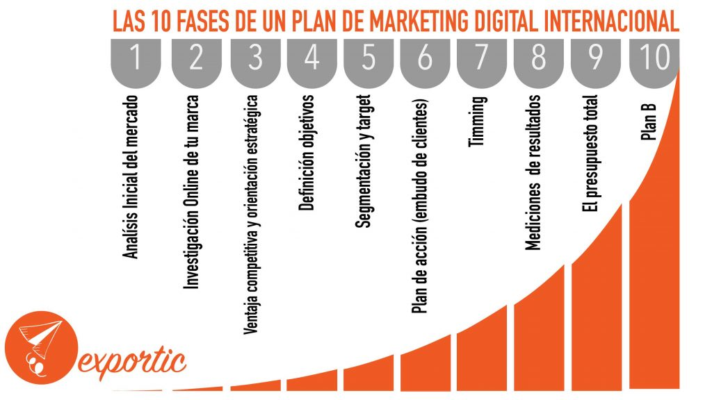 10 fases del plan de marketing digital internacional