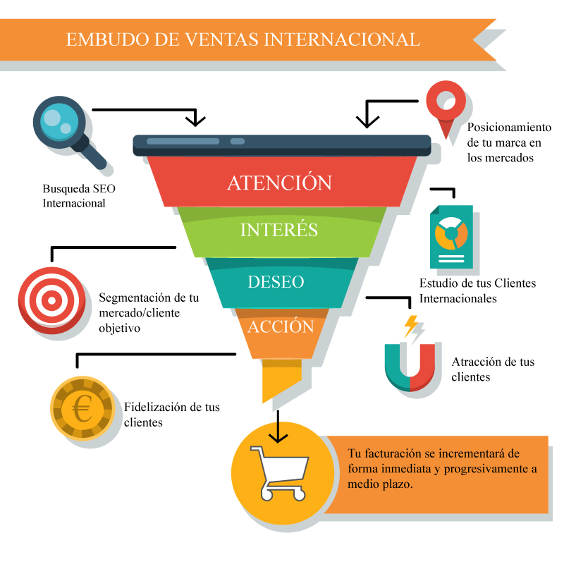 plan de marketing digital internacional embudo de ventas