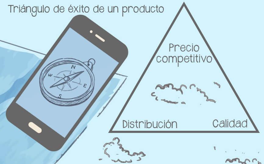 posicionamiento de un producto triangulo del exito