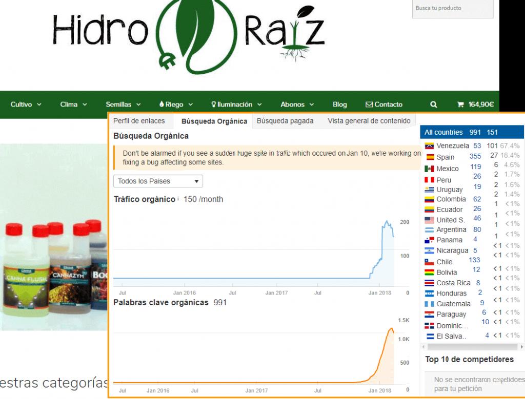 Exportación online testimonio hidro