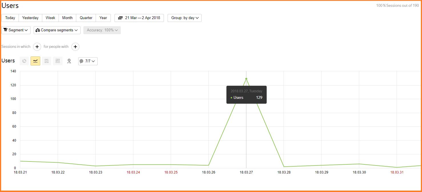 yandex metrica visitas
